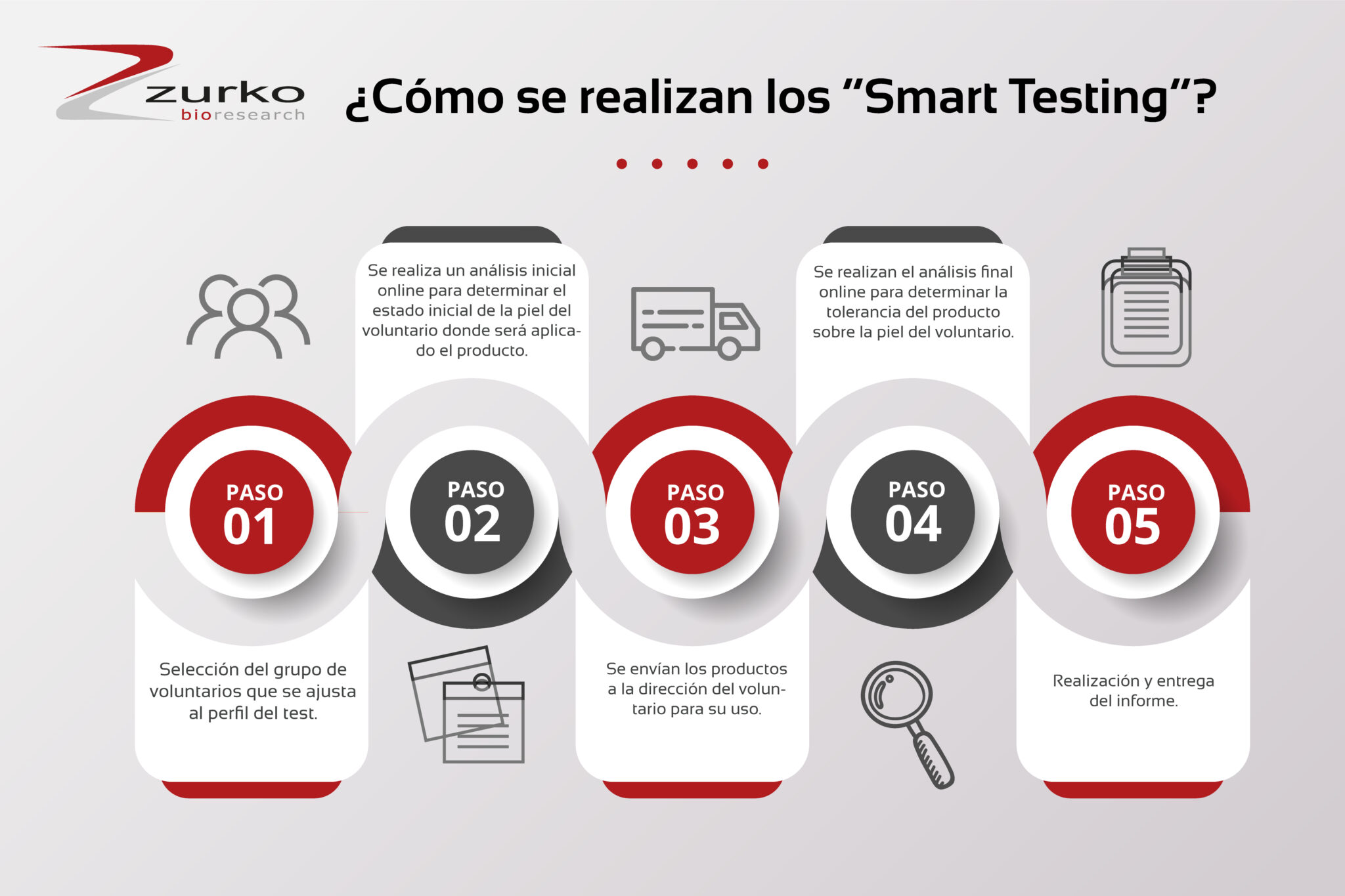 Smart Testing
